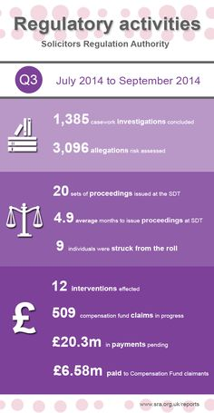 Legal infographic: Solicitors Regulation Authority - Regulatory activities statistics for the third quarter of 2014.