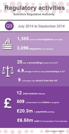 Legal infographic: Solicitors Regulation Authority - Regulatory activities statistics for the third quarter of 2014.