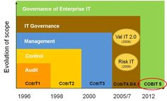 The new #COBIT 5 framework covers the #Governance of Enterpise IT and sets out the guidance to achieve #business objectives