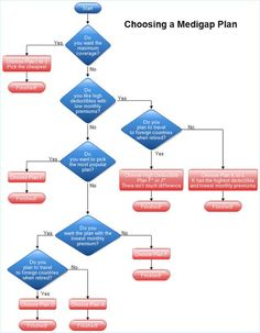 16 best sample flow charts images on pinterest flowchart process