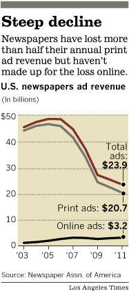 FCC appears likely to ease media-ownership rules Great Recession, Print Ads, Newspaper, Internet, Digital, People, Journaling File System, Print Advertising, People Illustration