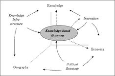 The Knowledge-Based Economy and the Triple Helix Model