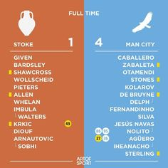 Man City are not mucking about this season! Sorry Stoke  #mancity #manchester #mcfc #skyblues #stoke #potters