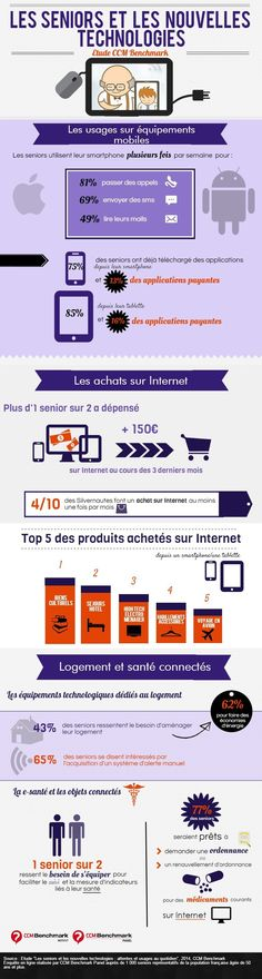 Usages mobile, e-commerce, e-santé et objets connectés... CCM Benchmark fait le point sur les pratiques numériques des séniors en une infographie.