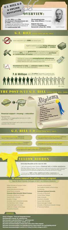 GI Bill and Online Education Infographic