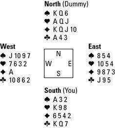 CARD PLAY How to avoid taking Bridge Tricks before Establishing Them - For Dummies