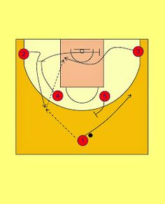 Pick'n'Roll. Resources for basketball coaches.: CSKA Moscow Horns Offense (1)