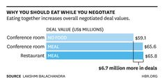 Why Eating While Negotiating is Valuable