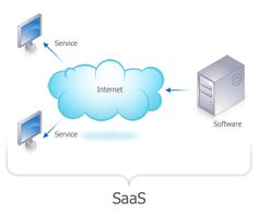 Cloud computing should be considered by all businesses for their future.