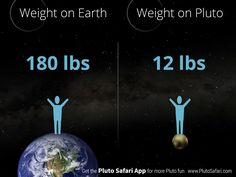 How much do you weigh on Pluto? Dwarf Planet, Space Time, Solar System, Safari, Planets, Nerd, Weather, Earth, App