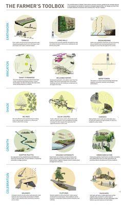 Waller Creek Conservancy Design Competition Final Four Landscape Diagram, Landscape And Urbanism, Landscape Drawings, Urban Landscape, Landscape Design, Architecture Graphics, Architecture Drawings, Architecture Design, Architecture Presentation Board