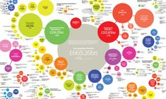 Government spending by department, 2009-10: full data and visualisation, theguardian.com