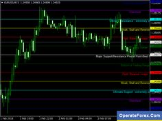 Download Coloured Woodie Forex Mt4 Indicator Forex Trading