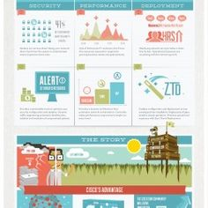 Cisco approached Sincerely Truman in need of an infographic to explain some of its latest technology at a conference for industry leaders. After much