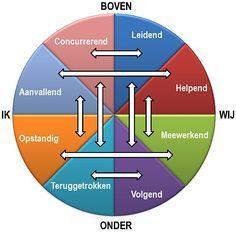 De Roos van Leary is een communicatiemodel dat je helpt bij het begrijpen van gedragspatronen en de invloed die je hiermee hebt op anderen.