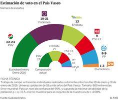 Mi blog de noticias: La amenaza electoral de Podemos al PNV complica la...