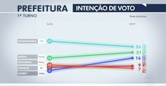 Russomanno tem 26%, Marta, 21%, e Doria, 16%, diz pesquisa Datafolha Nova, Map, Twitter, Town Hall, Search, Vows, News, Location Map, Maps