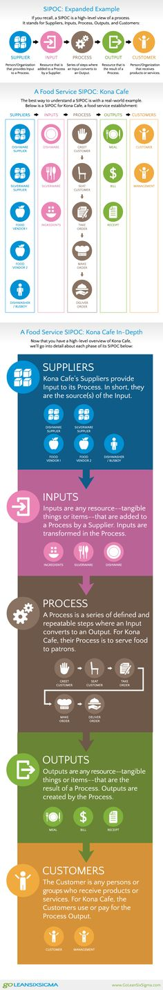 What is a SIPOC?