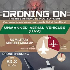 Droning On: The Rise of Remote Piloted Flying