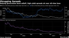 Why Credit Spreads Are Resisting Threats From Rising Rates - Bloomberg