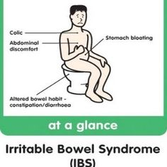 Home Remedies For Irritable Bowel Syndrome- Good foods you need for prevention or to get yourself into check.
