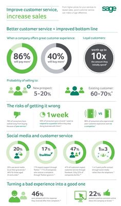 Improve customer service, increase sales infographic - Some great statistics to take note of how customer service can significantly improve sales in your business.