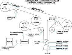 gravity operated conveyor belt - Google Search