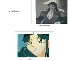 Lucy Family Tree