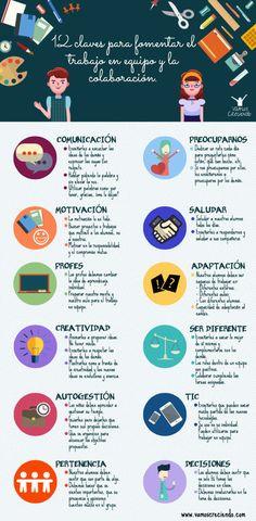 12 claves para fomentar el trabajo en equipo y la colaboración.Una guía muy interesante que trata sobre potenciar el trabajo en grupo, la cooperación, el objetivo compartido y el alumno como protagonista de su aprendizaje.