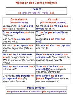 Les verbes pronominaux : négatif