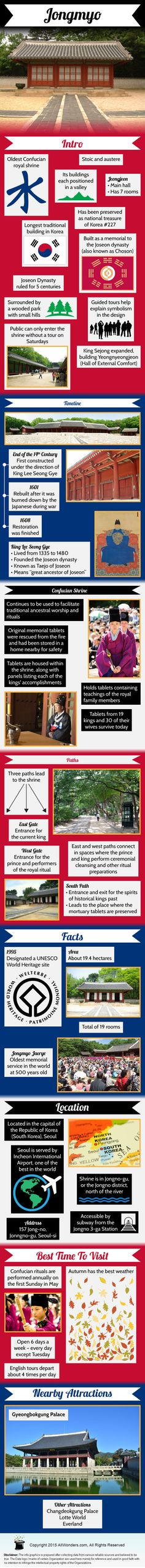 Jongmyo Shrine - Facts & Infographic