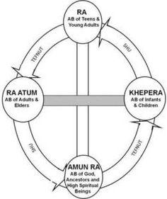 Amun Ra - Khepera - Ra - Ra Atum