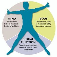 Natural therapy for sex drive and function