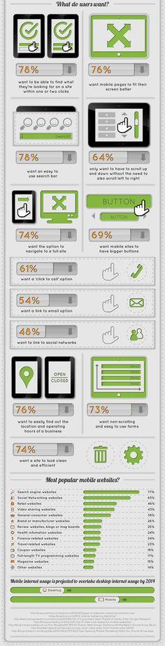 Инфографика о том, чего хотят пользователи от вашего мобильного сайта #инфографика #веб-дизайн #мобильный #гибкий #сайты #UI