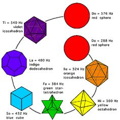relationship between musical notes, colours, metals and geometry