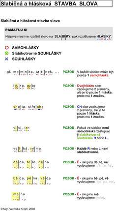 http://didaktikamj.upol.cz/download/slabiky_a_hlasky.jpg: