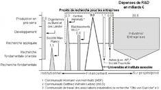 france financement des entreprises diagramme – RechercheGoogle Innovation Management, Recherche Google, Bar Chart, France, Diagram, Business, Bar Graphs, French