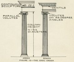 ionic columns and dentil - photo #6