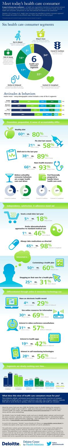 Healthcare Consumer Segments #Infographic