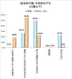 選挙投票率だけじゃない?スウェーデンと日本の若者の社会への関心の違いがわかる6つのデータ