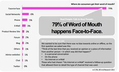 Word-of-mouth happens face-to-face – let's think on supporting this via mobile devices