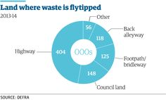 Flytipping up 20% in England after falling for years http://gu.com/p/42qcx/stw via @adamvaughan_uk @guardianeco