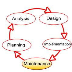 iFour Technolab - The best rated software maintenance services company. Hire us and get software support services that enable the customer to focus better on core business functions. Systems Development Life Cycle, Web Development Projects, Application Development, Software Development, Manual Testing, Software Testing, Software Support, Innovative Services, Managed It Services