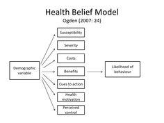14 Best Health Belief Model Images Health Belief Model Health