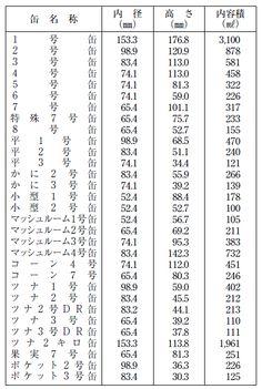 日本の食缶規格1
