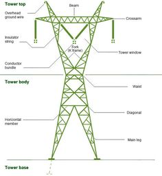 Towers for high-voltage lines; Electrical Engineering Books, Power Engineering, Home Electrical Wiring, Electrical Circuit Diagram, Electrical Symbols, Electrical Safety, Electrical Projects, Electrical Installation, Engineering Projects
