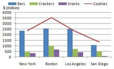 IELTS Task 1 bar and line chart