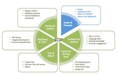 Standard Operating Procedures - A complete guide! - Scope and Purpose