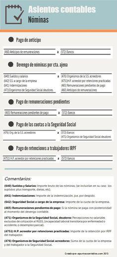 Infografía de la contabilización de nóminas