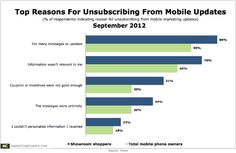 http://www.marketingcharts.com/wp-content/uploads/2012/09/Vibes-Mobile-Marketing-Update-Unsubscribe-Reasons-Sept2012.png